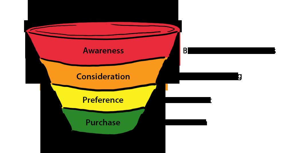 Das Bild zeigt einen vierstufigen Marketing Funnel, die oberste Stufe ist Awareness, gefolgt von Consideration und Preference bis zur vierten und letzten Stufe Purchase. Daneben stehen die jeweiligen Social Media Ziele: Brand/Product Awareness, Community Building, Website Traffic, Lead Generation.