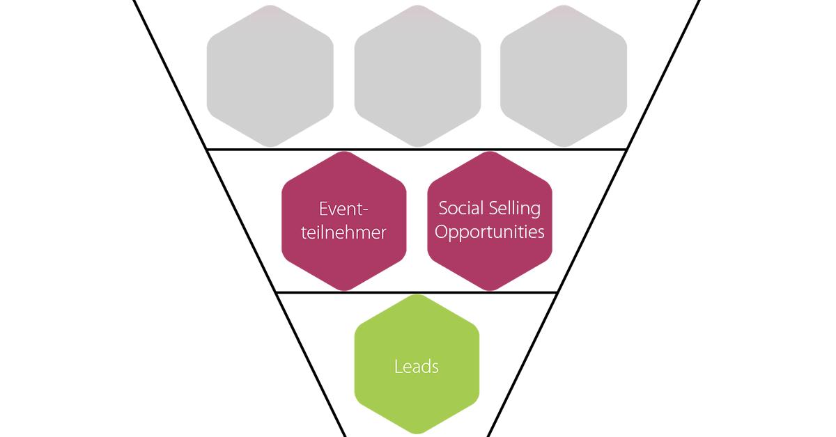 Eine Grafik zeigt einen abgewandelten Marketing-Funnel mit den Elementen Eventteilnehmer und Social Selling Opportunities auf einer Ebene und dem Element Leads auf der untersten Ebene.