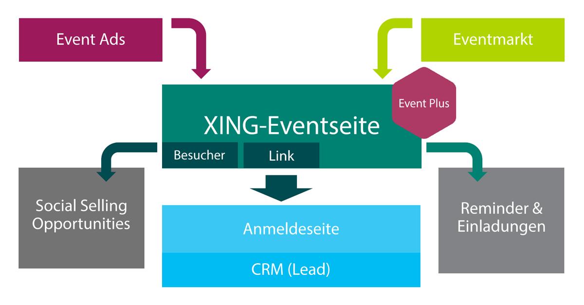 Das Bild zeigt eine Grafik, die unsere Methodik sowie die User Journey einer XING-Events-Kampagne zur Leadgenerierung veranschaulicht.