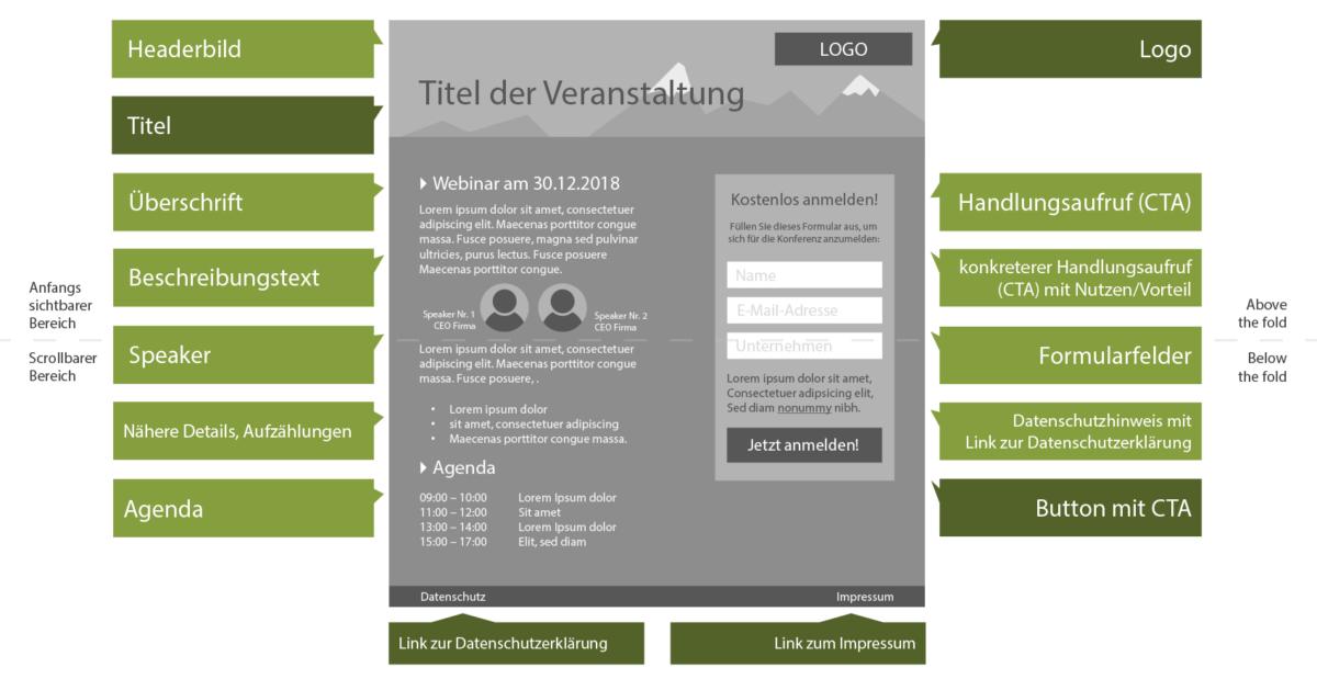 Das Bild zeigt den grafischen Entwurf einer Webseite zur Bewerbung eines Webinares, inklusive Erklärungsboxen für die einzelnen Bereiche.
