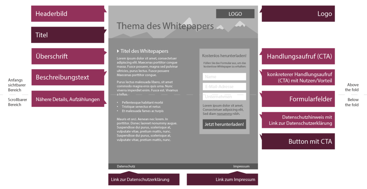 Das Bild zeigt den grafischen Entwurf einer Webseite zur Bewerbung eines Whitepapers, inklusive Erklärungsboxen für die einzelnen Bereiche.