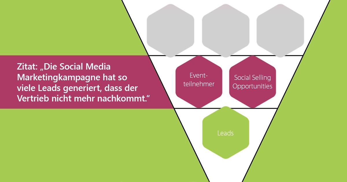 Ein Marketing-Funnel mit den Elementen Eventteilnehmer, Social Selling Opportunities und Leads - begleitet von einem Kundenzitat.