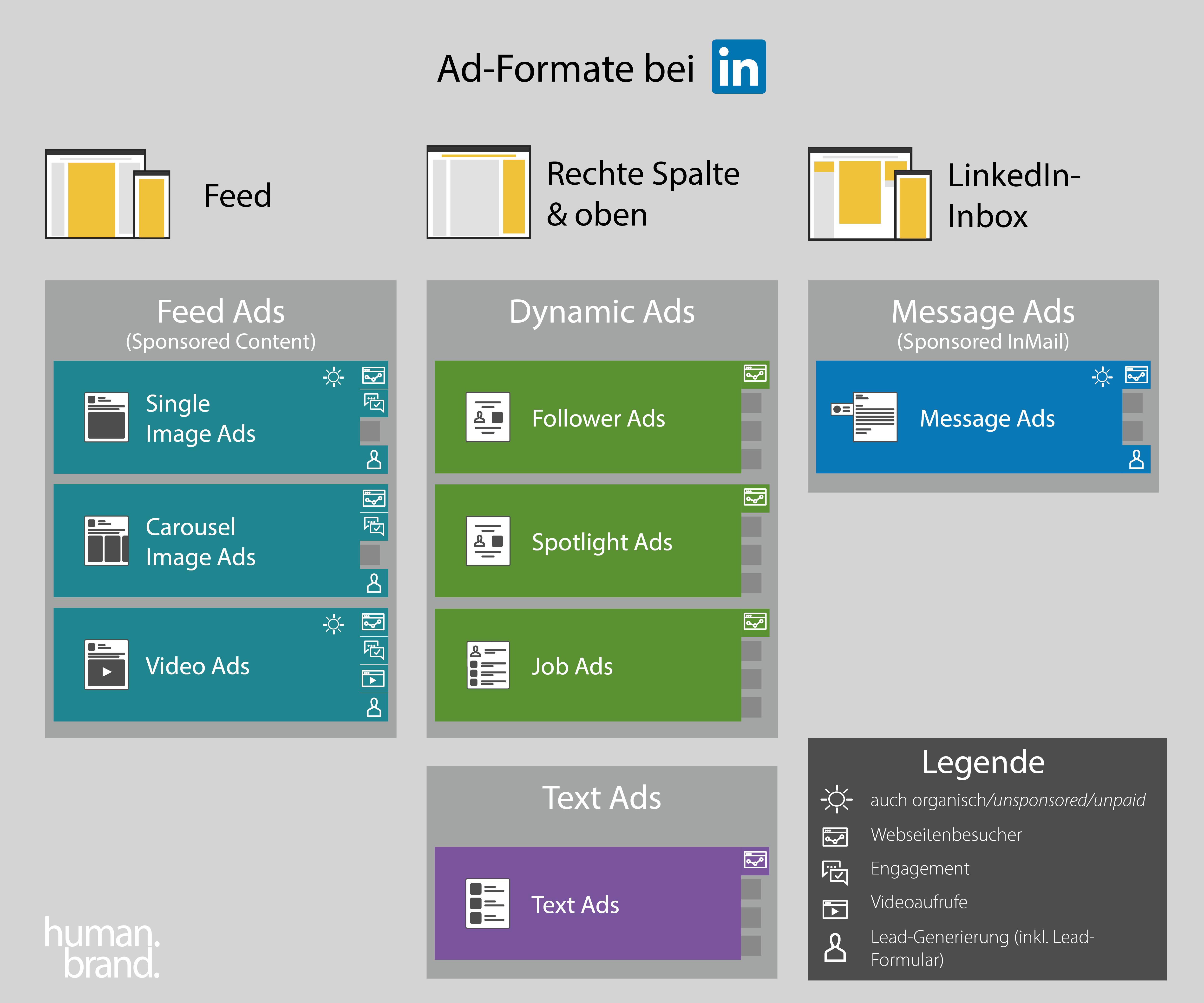 Eine Infografik zeigt die verfügbaren Formate für LinkedIn-Ads sowie ihre jeweilige Platzierung und die damit verfolgbaren Ziele.