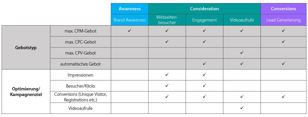 Eine Tabelle zeigt, welche Gebotstypen und Möglichkeiten zur Optimierung auf bestimmte Kampagnenziele (Consideration mit den Unterzielen Webseitenbesucher, Engagement und Videoaufrufe sowie Conversions mit dem Unterziel Lead-Generierung) es bei LinkedIn-Ads gibt.