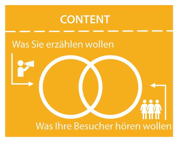 Das Bild zeigt zwei sich etwas überlappende Kreise. Der linke Kreis steht für Websiteinhalte, die das Unternehmen erzählen will, der rechte Kreis für Websiteinhalte, die die Besucher hören wollen.
