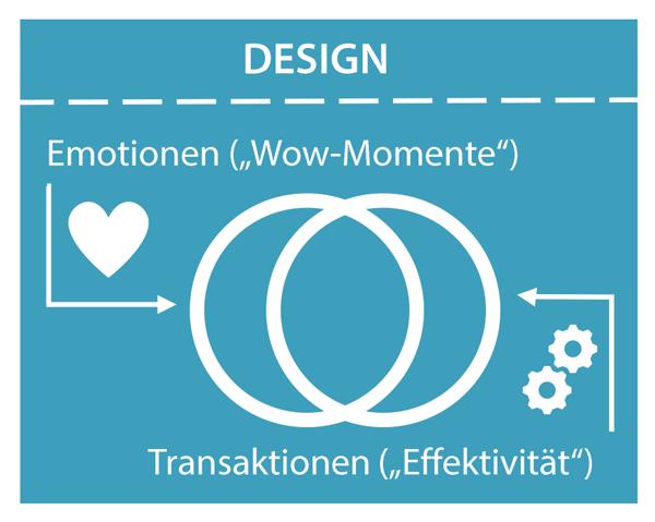 Das Bild zeigt zwei sich etwas überlappende Kreise. Der linke Kreis steht für Websiteinhalte, die beim Besucher Emotionen hervorrufen, der rechte Kreis für Websiteinhalte, die dem Besucher Transaktionen ermöglichen.