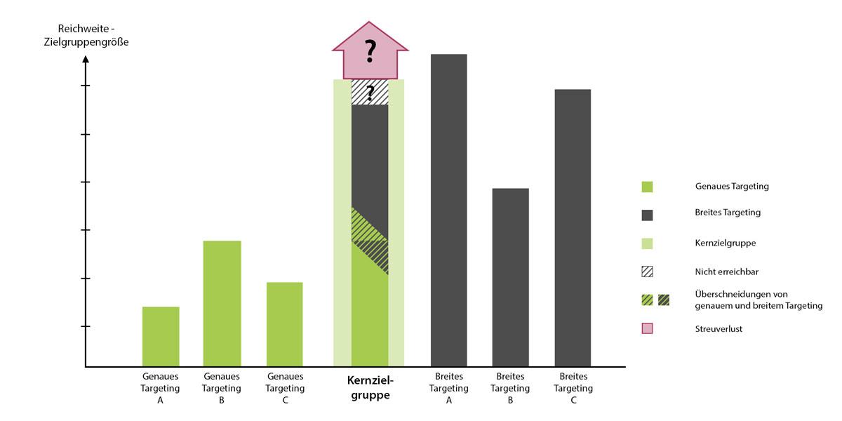 Ein Balkendiagramm zeigt die Reichweitenanteile an einer Kernzielgruppe über ein genaues oder breiteres Targeting.
