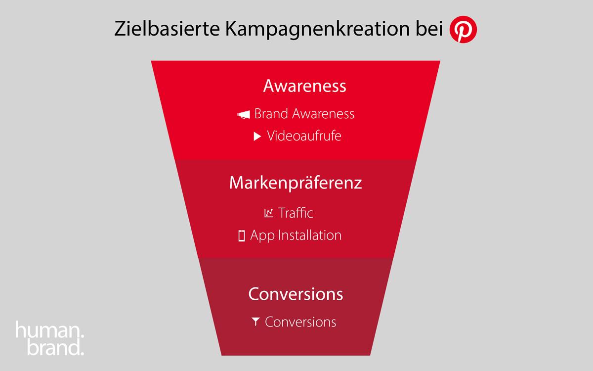 Ein Funnel zeigt, wie die zielbasierte Kampagnenkreation anhand des Marketing-Funnels für Pinterest-Ads funktioniert.