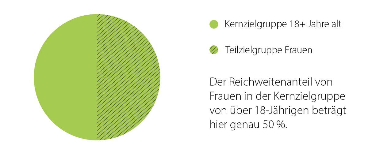 Ein Kreisdiagramm zeigt einen Reichweitenanteil von 50 % Frauen in der Kernzielgruppe von über 18-Jährigen.