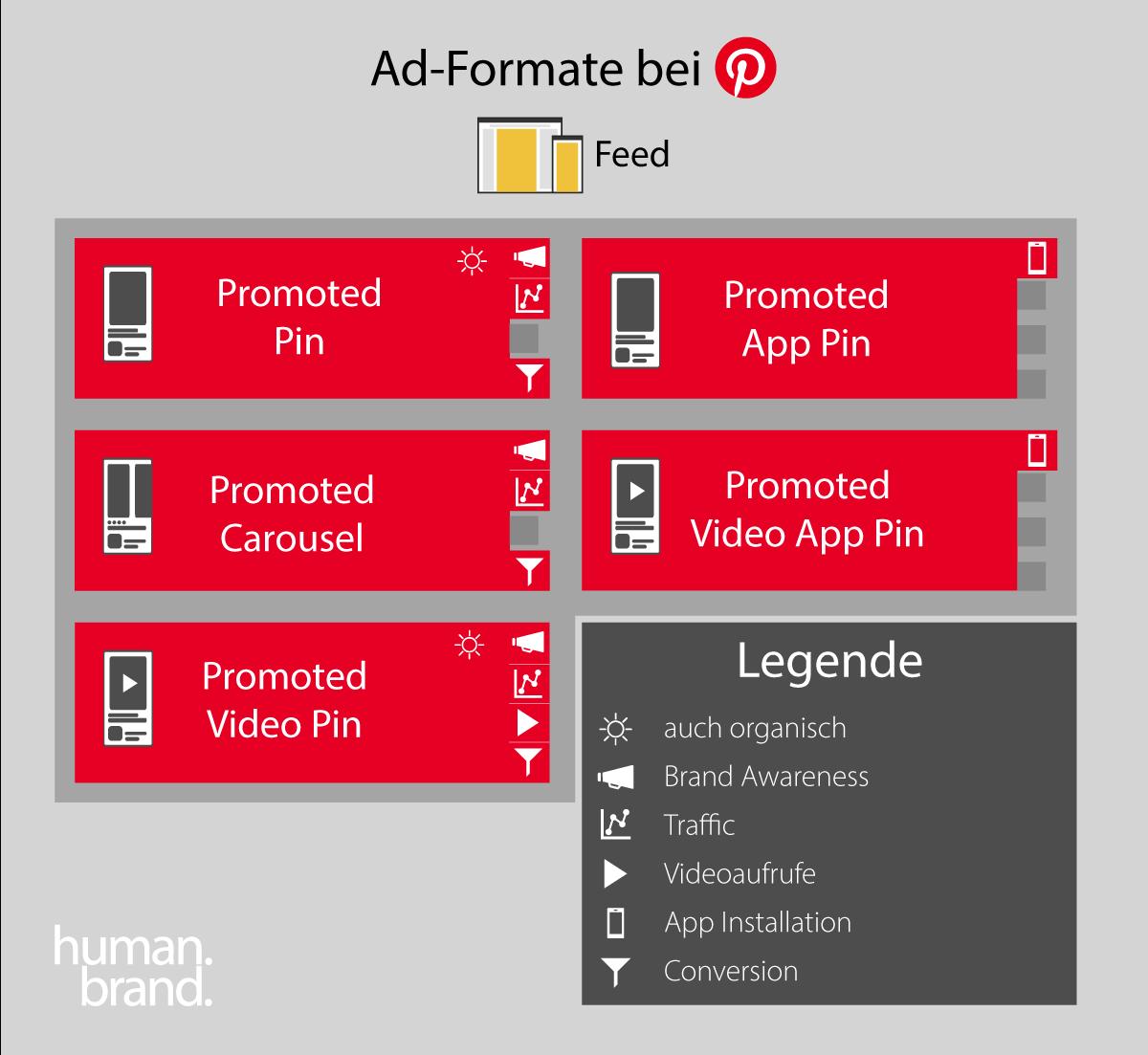 Eine Infografik zeigt die verfügbaren Formate für Pinterest-Ads sowie ihre jeweilige Platzierung und die damit verfolgbaren Ziele.