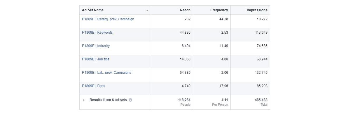 Auf dem Bild sieht man einen Screenshot einer Tabelle von Facebook Ad Sets, die die Zielgruppenüberschneidung verdeutlicht.