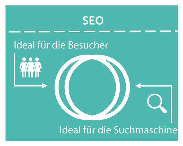 Das Bild zeigt zwei sich fast gänzlich überlappende Kreise. Der linke Kreis steht für Aspekte, die ideal für Websitebesucher sind, der rechte Kreis für Aspekte, die ideal für die Suchmaschine sind.
