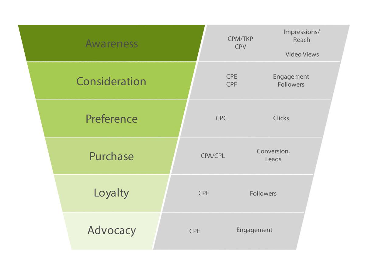 Auf dem Bild erkennt man den Marketing-Funnel, dem die einzelnen KPIs zugeordnet sind.