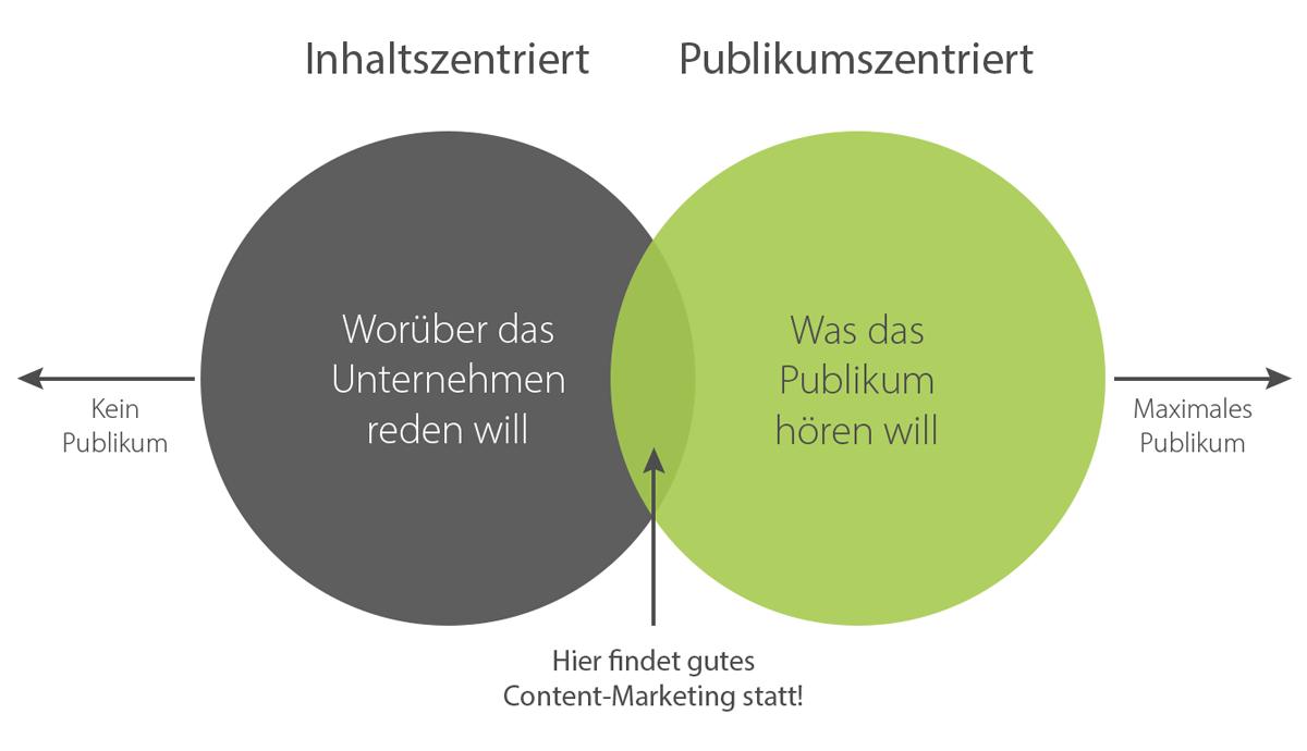 Eine Kreis-Grafik beschreibt den Zusammenhang von inhaltszentriertem und publikumszentriertem Content und dass gutes Content-Marketing genau in der Schnittmenge von beiden stattfindet.