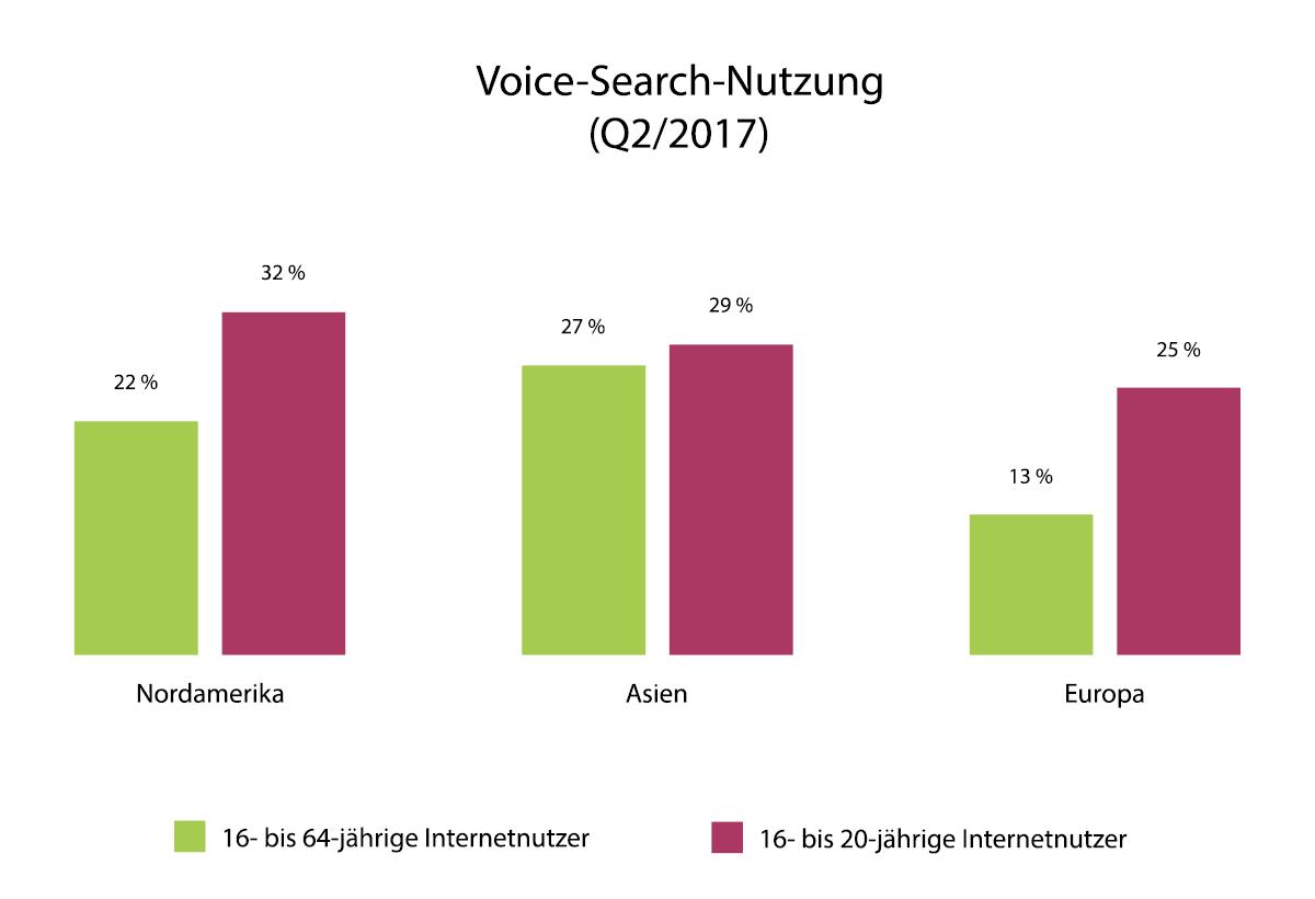 Ein Balkendiagramm zeigt die Voice-Search-Nutzung in verschiedenen Altersgruppen in Nordamerika, Asien und Europa.