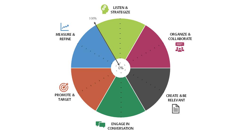 Ein Kreisdiagramm zeigt die sechs Kategorien, die beim Social-Media-Check ermittelt werden.