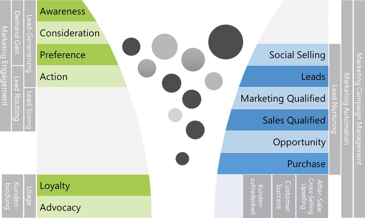 Eine Grafik stellt das Zusammenspiel zwischen Marketing und Vertrieb dar.