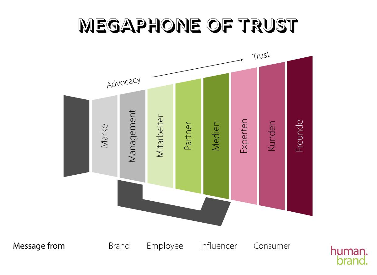 Eine Grafik zeigt ein Megafon, das in einzelne Farbflächen unterteilt wurde. Jede Farbfläche zählt für einen Botschafter und beginnt bei der Marke (Advocacy) und endet bei Freunden (Trust).
