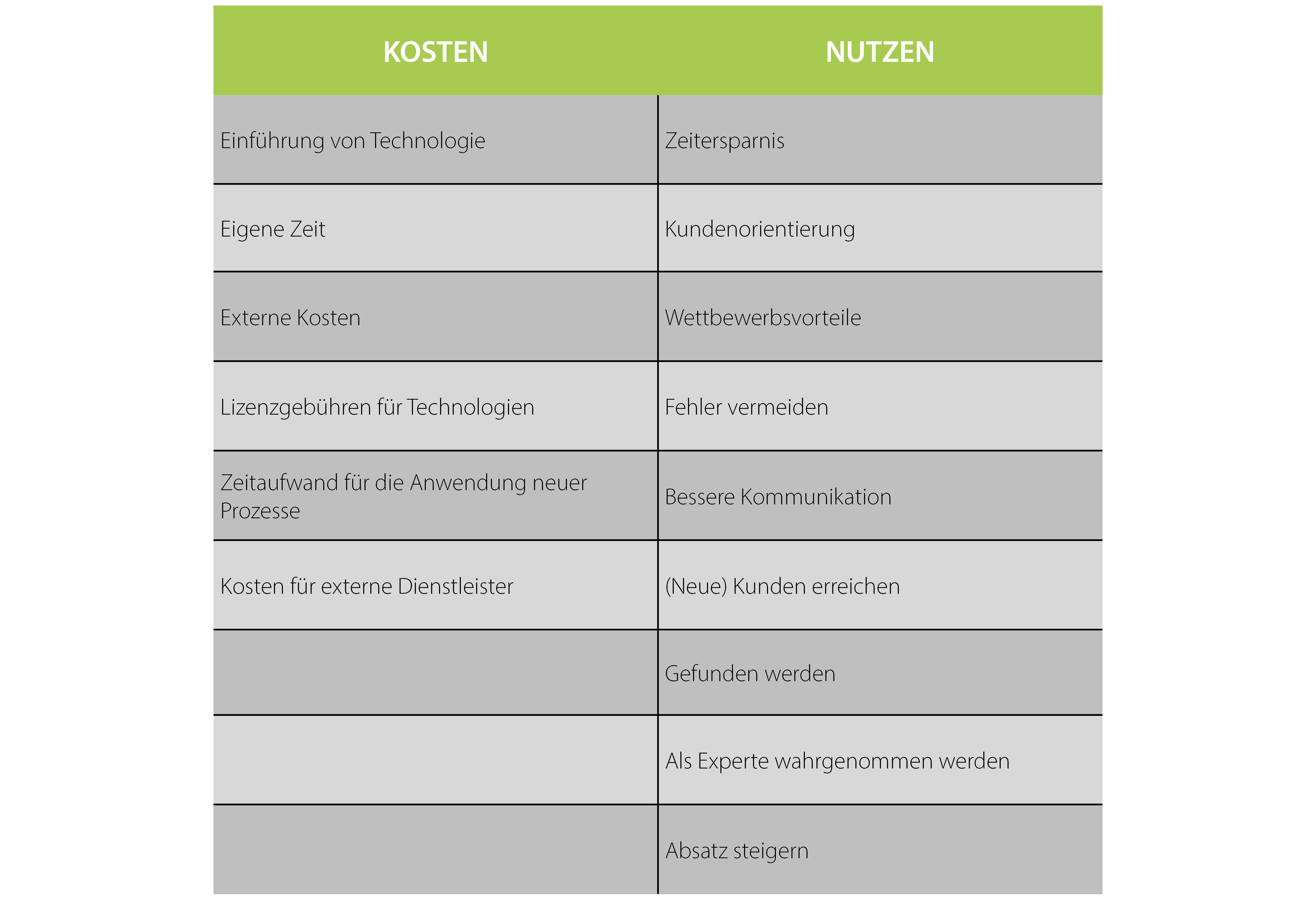 Eine Tabelle stellt Kosten und Nutzen der Digitalisierung einander gegenüber.