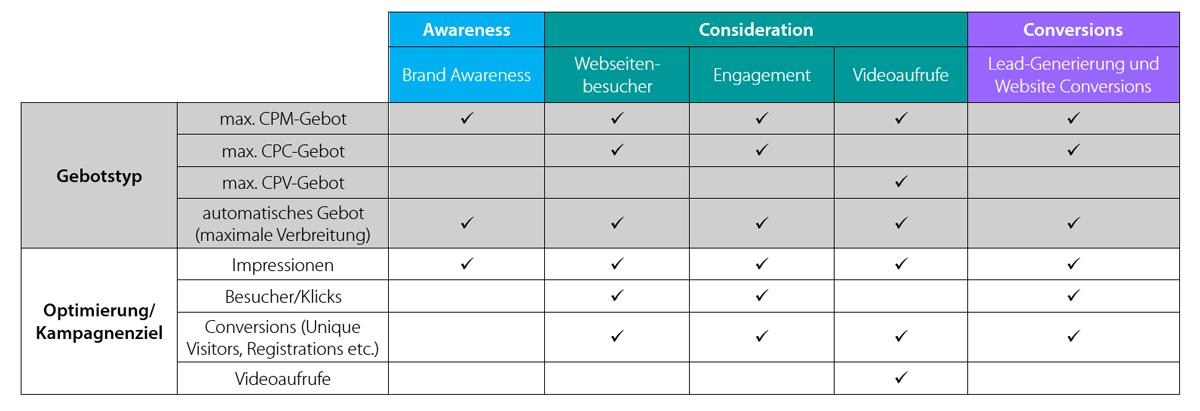 Eine Tabelle zeigt, welche Gebotstypen und Möglichkeiten zur Optimierung auf bestimmte Kampagnenziele es bei LinkedIn-Ads gibt.