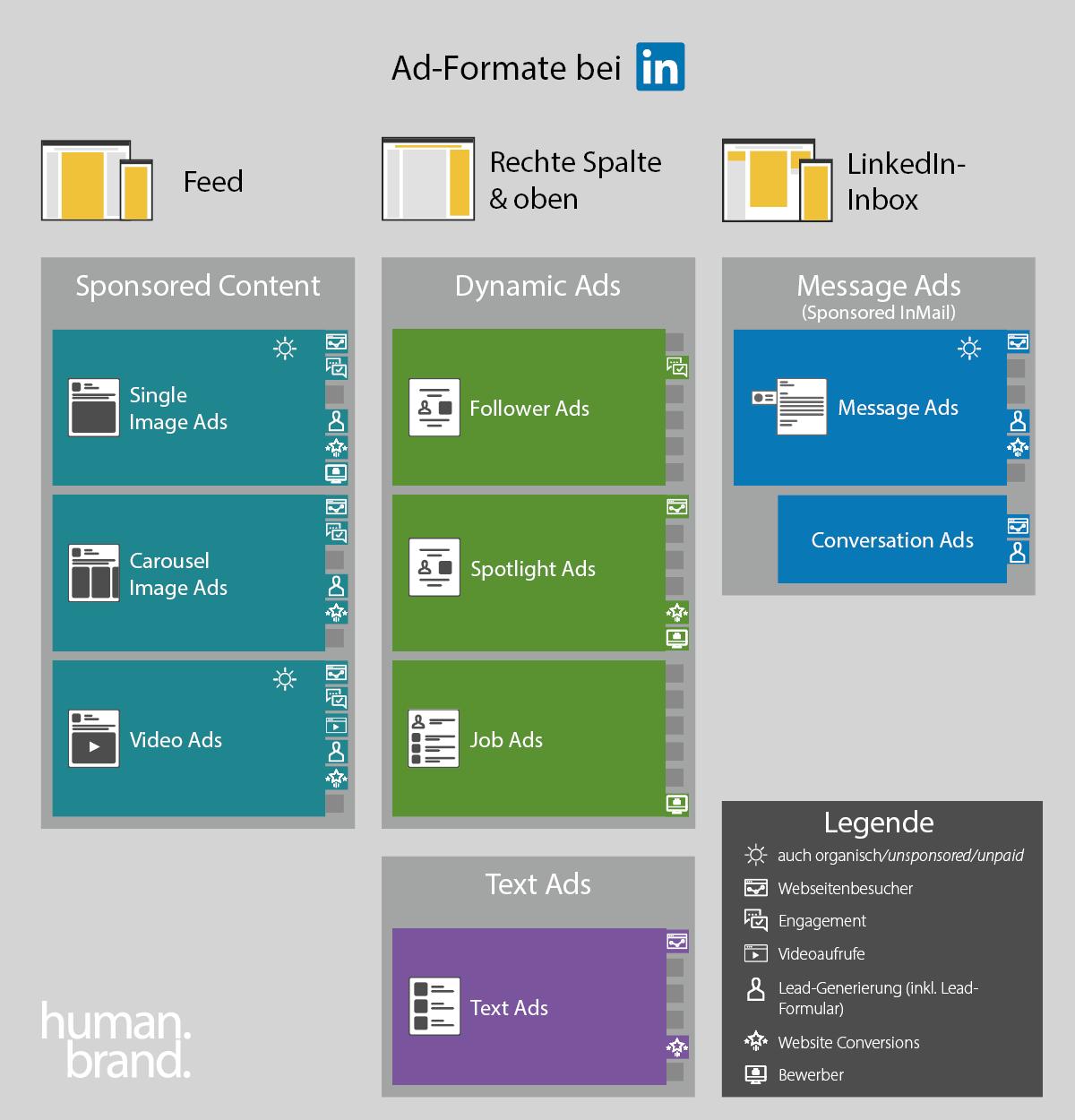Eine Infografik zeigt die verfügbaren Formate für LinkedIn-Ads sowie ihre jeweilige Platzierung auf der Plattform und die damit verfolgbaren Ziele.