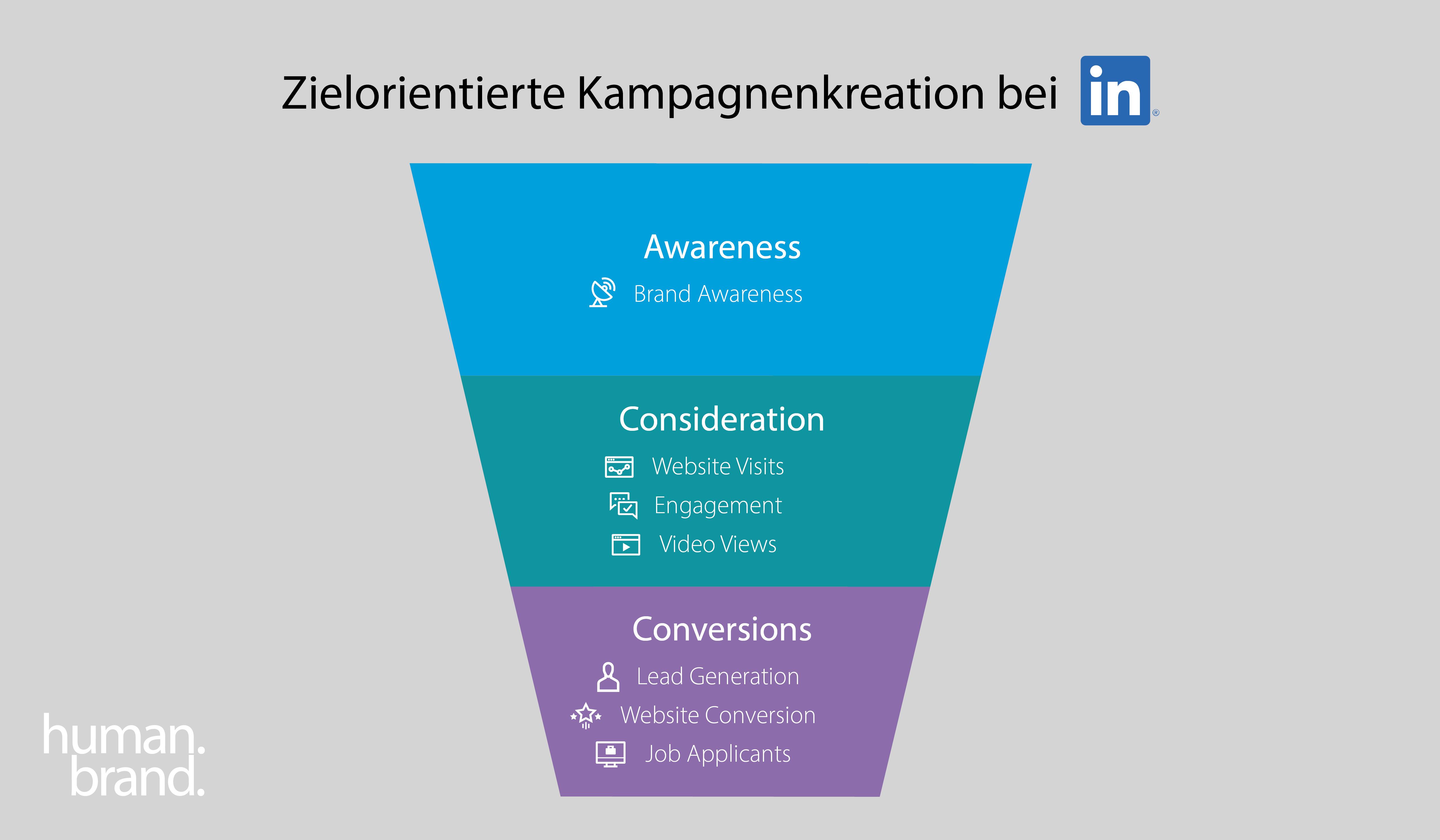 Ein Funnel zeigt, wie die zielorientierte Kampagnenkreation anhand des Marketing-Funnels für LinkedIn-Ads funktioniert.