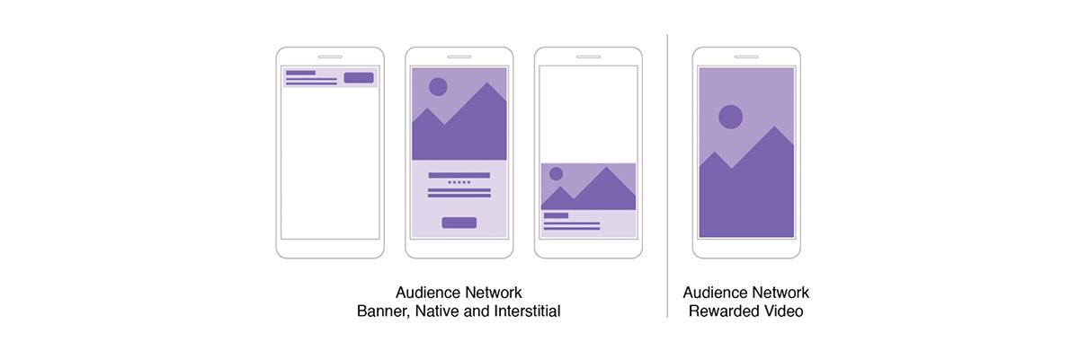 Eine Grafik zeigt das Facebook-Werbeformat Audience Network.