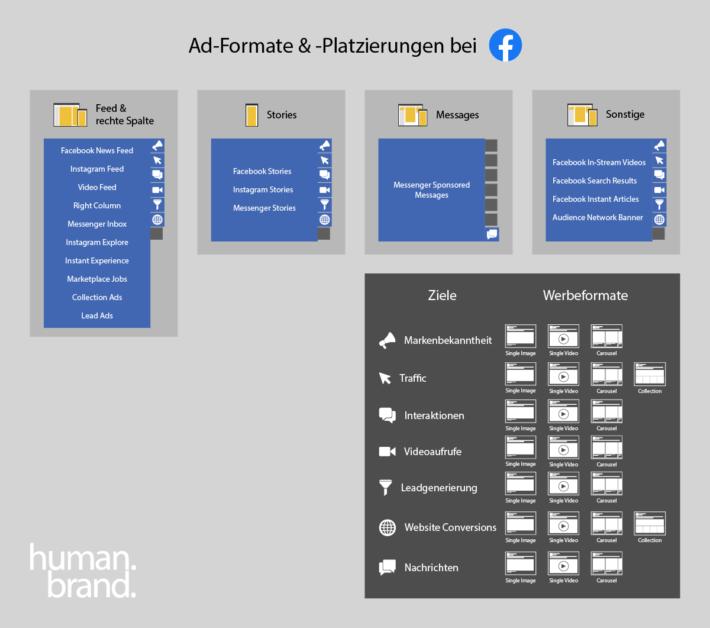 Eine Infografik zeit die Verbindung zwischen Facebook-Werbeformaten, Platzierungen & Placements.