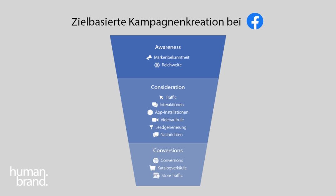 Ein Funnel zeigt die Marketingziele bei Facebook: Awareness, Consideration und Conversion.