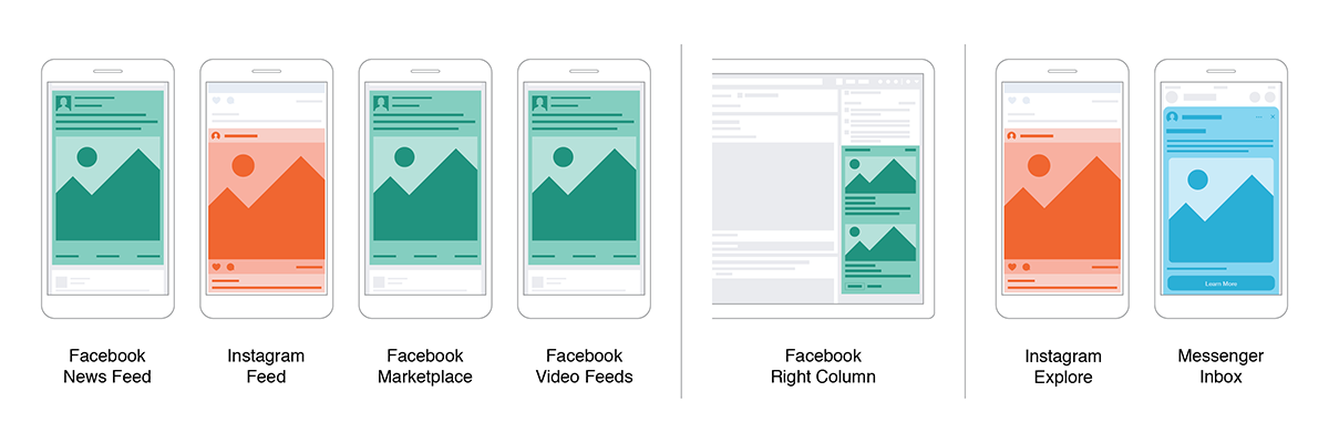 Eine Grafik zeigt die Facebook-Werbeformate Feeds & Right Column.