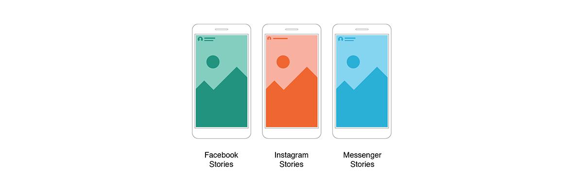 Eine Grafik zeigt die Facebook-Werbeformate Facebook-, Instagram- und Messenger-Stories.