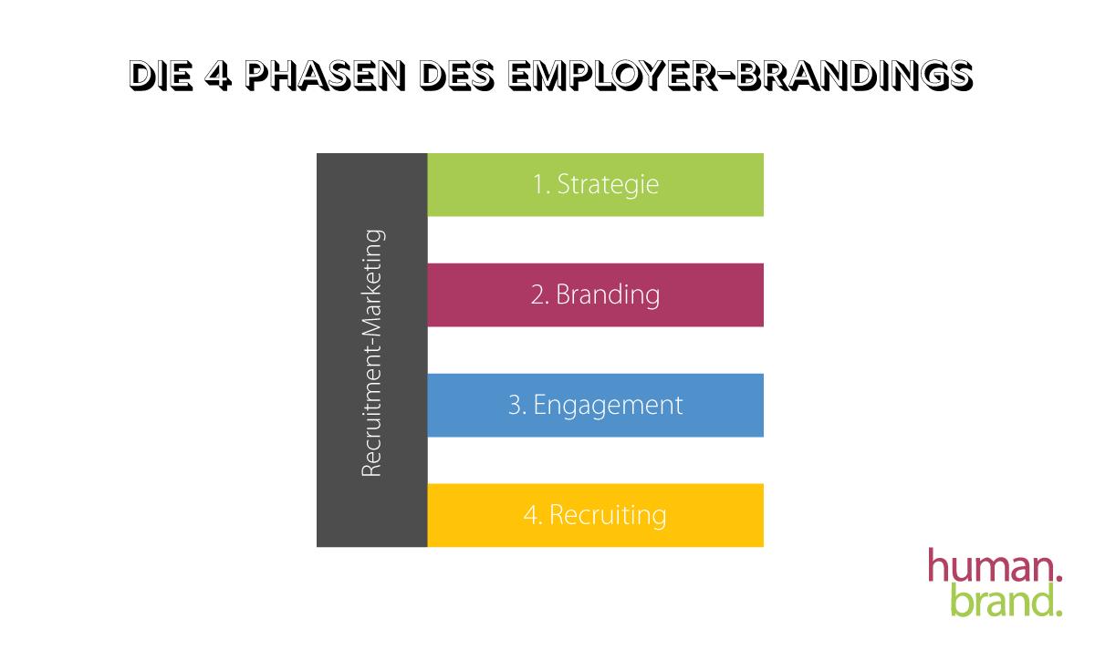 Eine Infografik zeigt vier Phasen des Employer-Brandings.