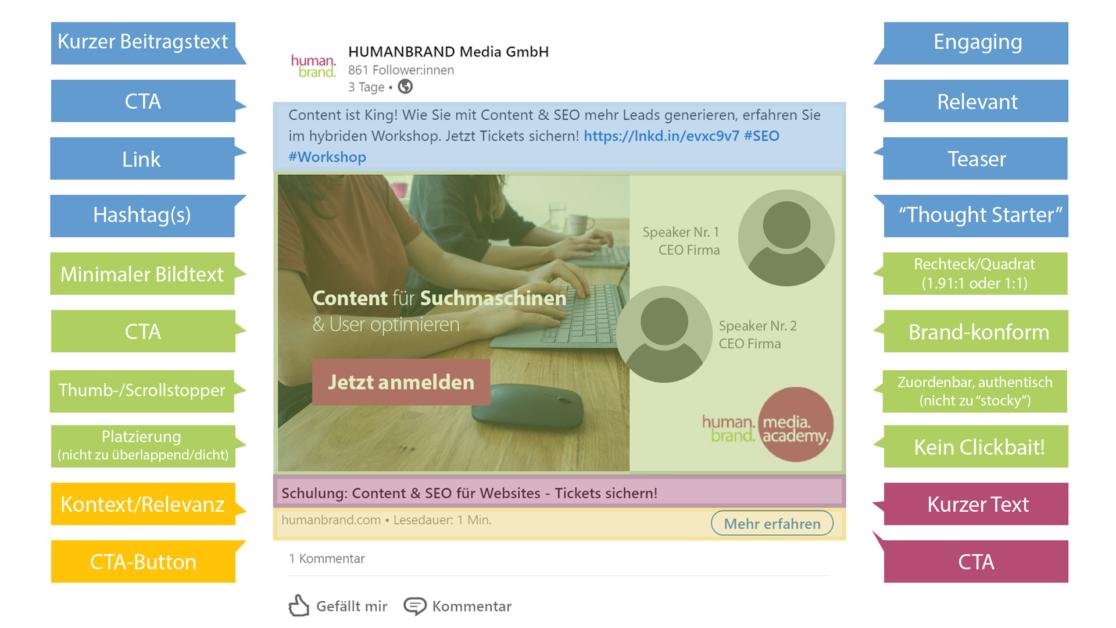 Infografik zu der ideale Post im B2B-Bereich