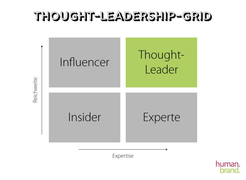 Thought-Leadership-Grid Grafik