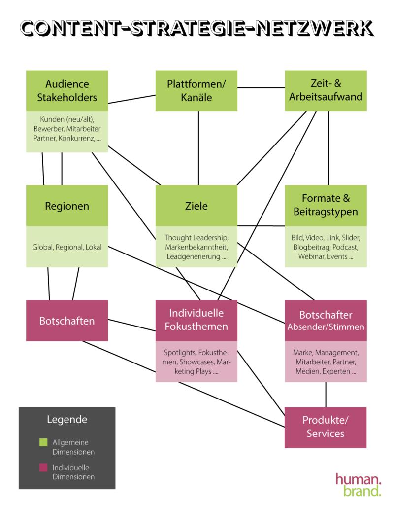 Contet-Strategie-Netzwerk Grafik