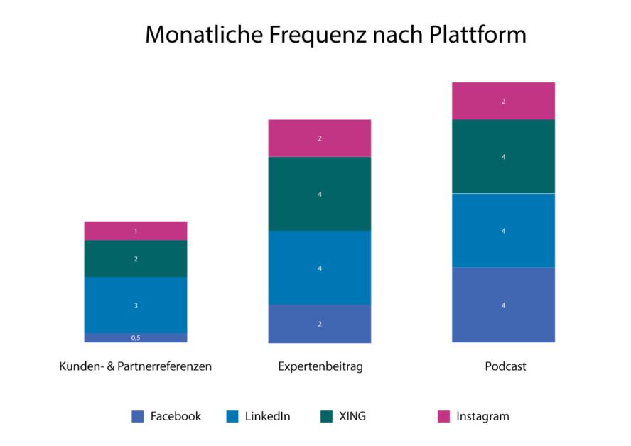 Die Infografik zeigt die monatliche Frequenz auf den Plattformen Facebook, LinkedIn, Xing und Instagram