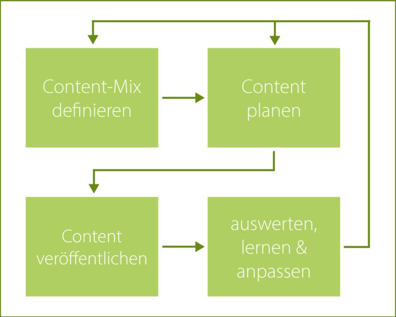 Content-Strategie Grafik