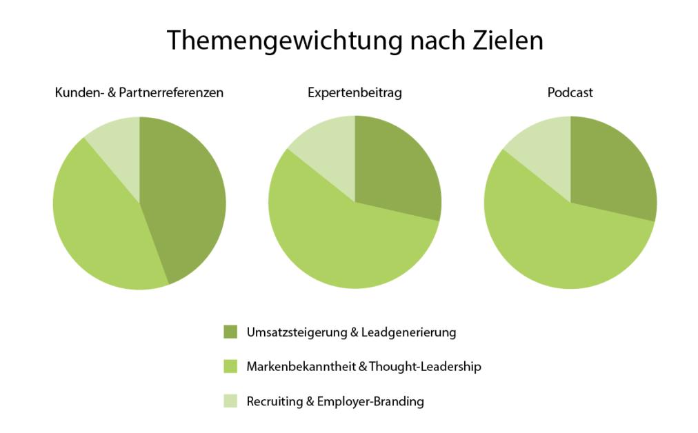 Die Infografik zeigt eine Themengewichtung nach Zielen